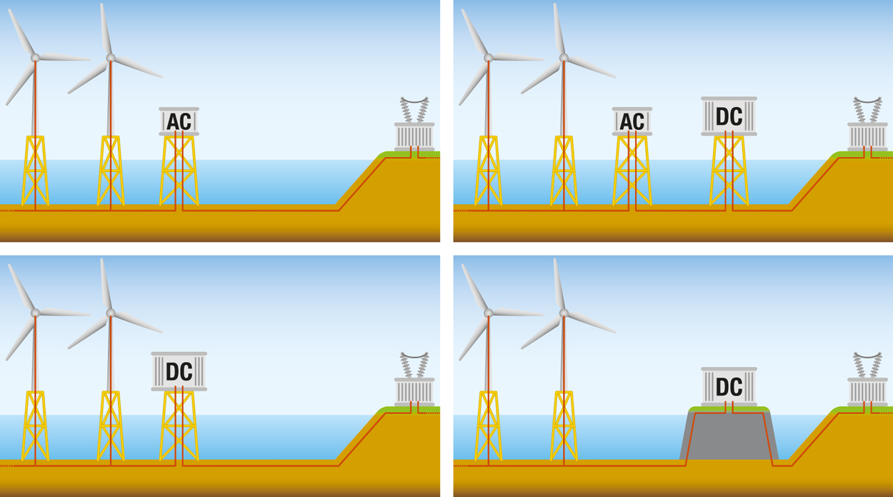 Safe power supplies for offshore wind farms - BENNING