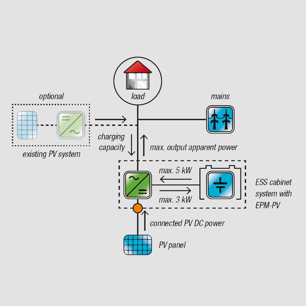 lionicsolar u00ae energy storage system  ess