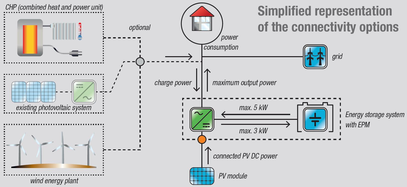Lionicsolar Energy Storage System Ess Benning 12 Volt 24 Lead Acid Battery Charger Circuit Skema Elektronika