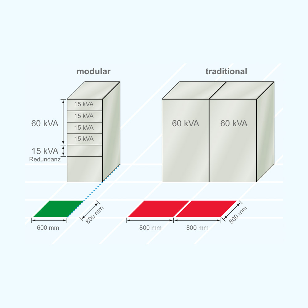 Invertronic Modular Benning 15 Kva Ups Circuit Diagram Comparison Of Redundant Parallel Inverter Configurations To Traditional Stand Alone Systems