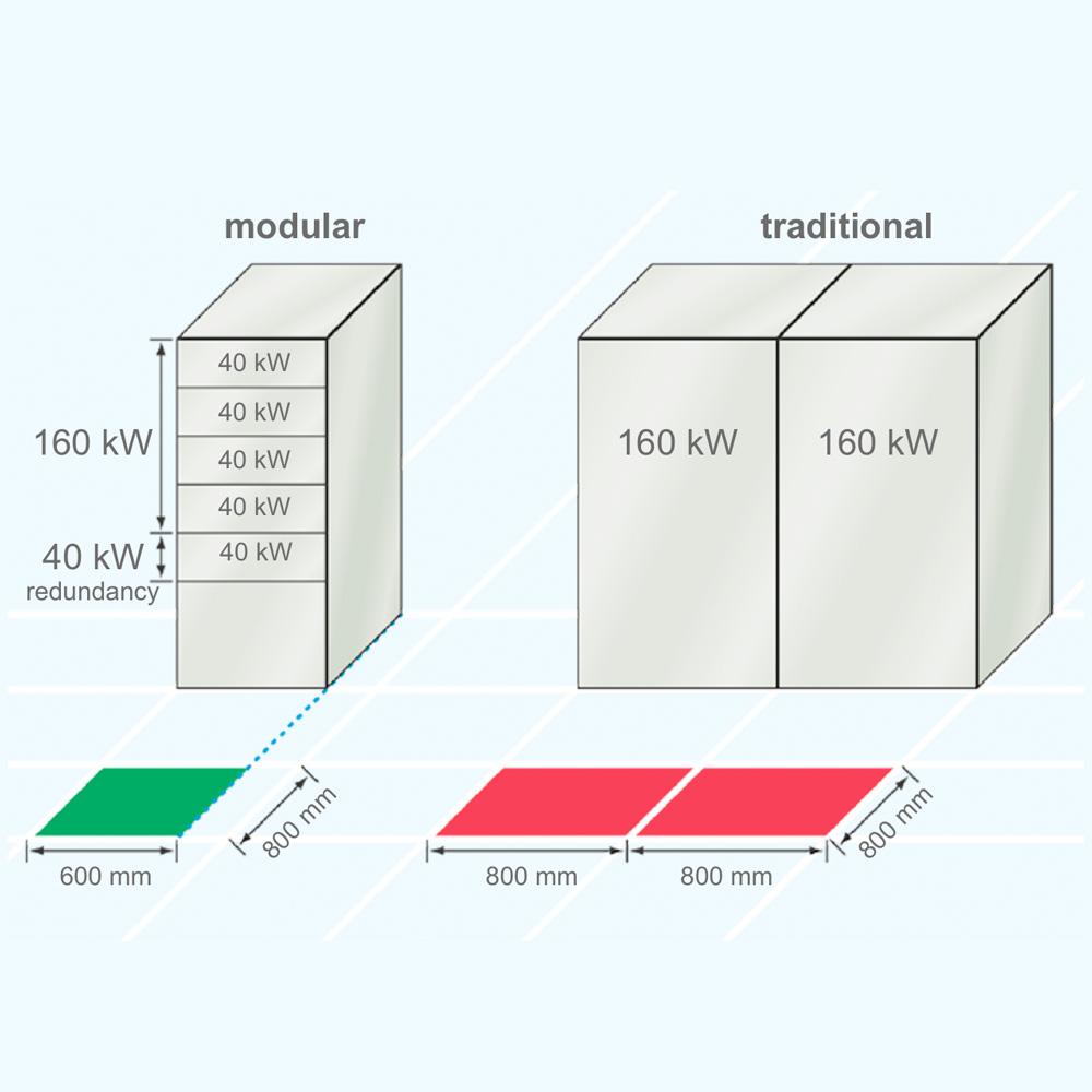 UPS ENERTRONIC modular SE - BENNING