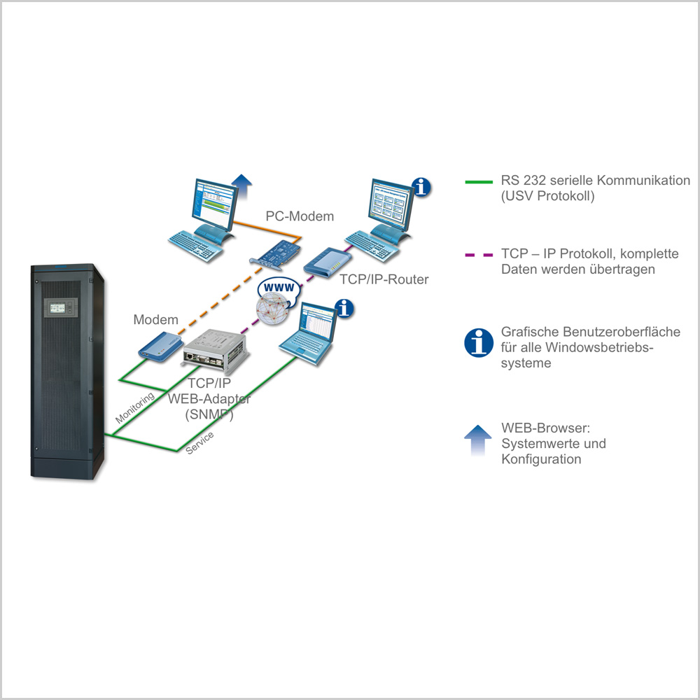 USV ENERTRONIC modular SE - BENNING